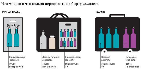 Как провезти мед в самолете — в ручной клади или в багаже